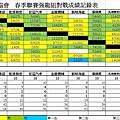 春季聯賽強龍組總成績表0828.jpg