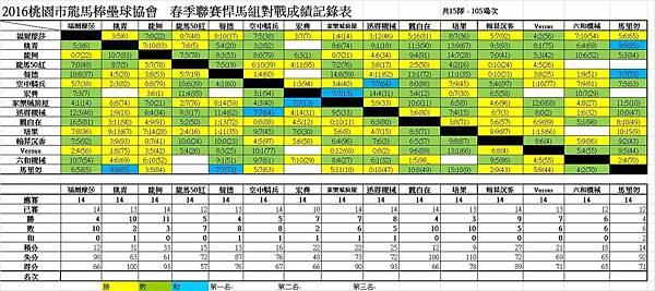 春季聯賽悍馬組總成績表0828.jpg
