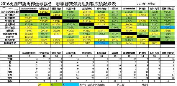 春季聯賽強龍組總成績表0904.jpg