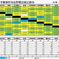 春季聯賽悍馬組總成績表0904.jpg
