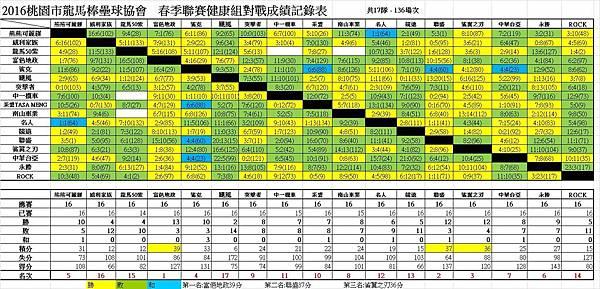 春季聯賽健康組總成績表0828.jpg
