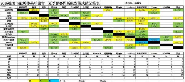 夏季聯賽悍馬組總成績表0904.jpg