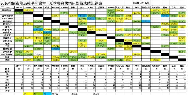 夏季聯賽快樂組總成績表0904.jpg