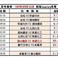 105夏季聯賽第六週桃猿球場成績表(0911).jpg