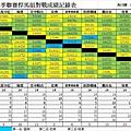 春季聯賽悍馬組總成績表0911.jpg