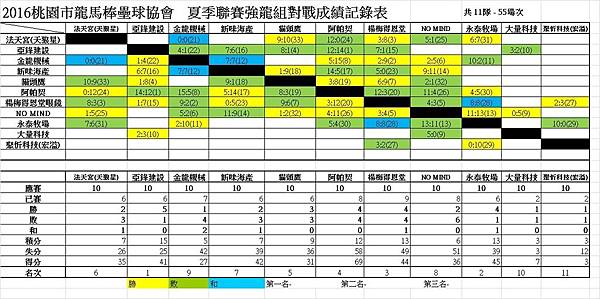 夏季聯賽強龍組總成績表1016.jpg