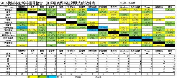 夏季聯賽悍馬組總成績表1016.jpg