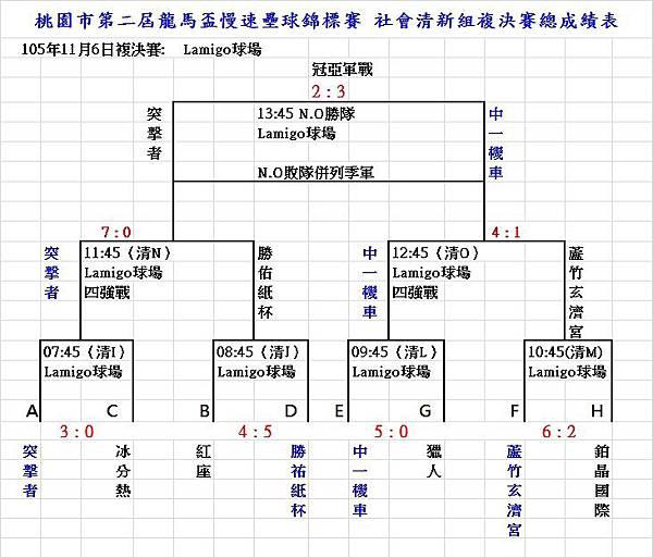 桃園市第二屆龍馬盃社清新組複決賽成績表1106.jpg