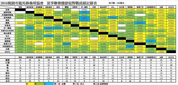 夏季聯賽健康組總成績表1225.jpg