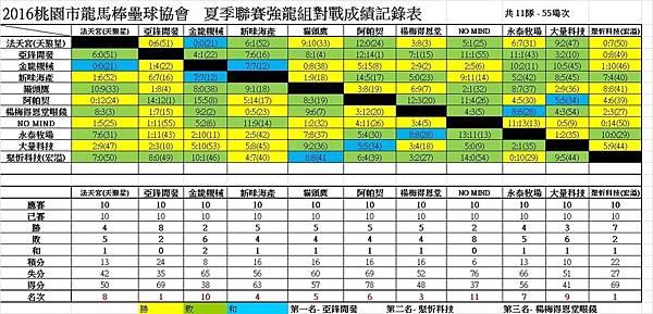 夏季聯賽強龍組總成績表0115.jpg