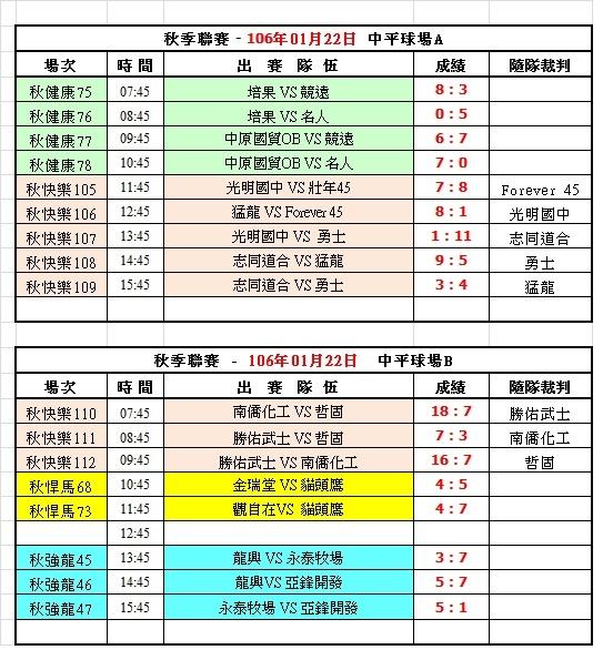 105秋季聯賽第十二週中平球場成績表(0122).jpg