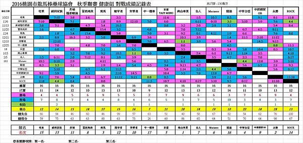 秋季聯賽健康組總成績表0212.jpg