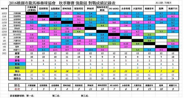 秋季聯賽強龍組總成績表0212.jpg