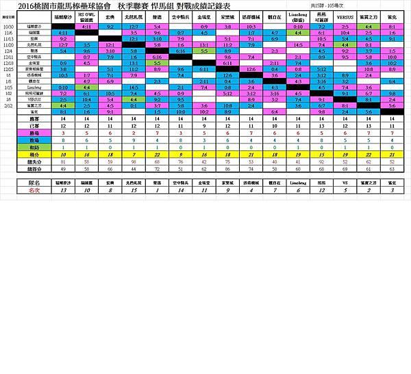 秋季聯賽悍馬組總成績表0212.jpg