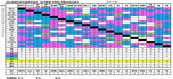 秋季聯賽快樂組總成績表0212.jpg