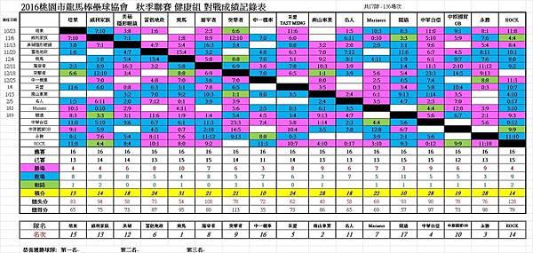 秋季聯賽健康組總成績表0219.jpg