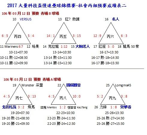 社丙組一預賽成績表0312.jpg