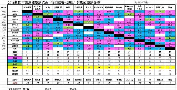 秋季聯賽悍馬組總成績表0312.jpg