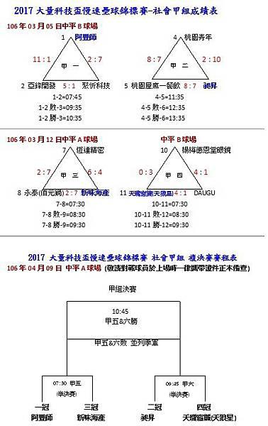 社甲組預賽成績表0409.jpg