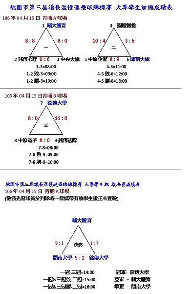 大專學生組總成績表0415.jpg