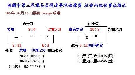 社會丙組預賽二成績0416.jpg
