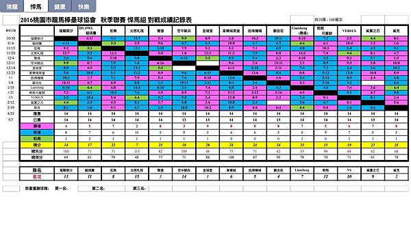 秋季聯賽悍馬組總成績表0507.jpg