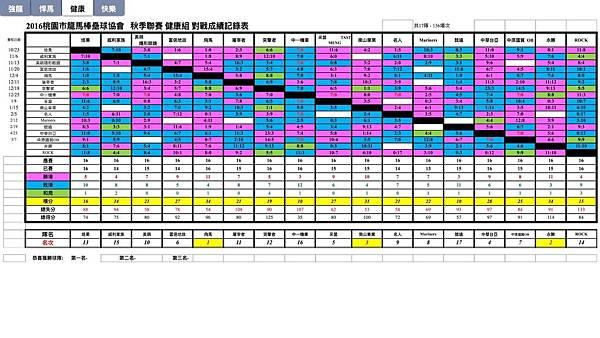 秋季聯賽健康組總成績表0507.jpg