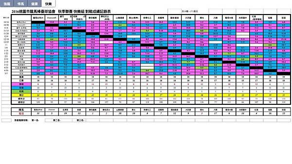 秋季聯賽快樂組總成績表0507.jpg