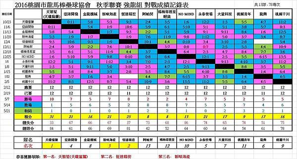 秋季聯賽強龍組總成績表0611.jpg