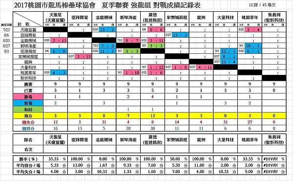 2017夏強龍總成績0903.jpg