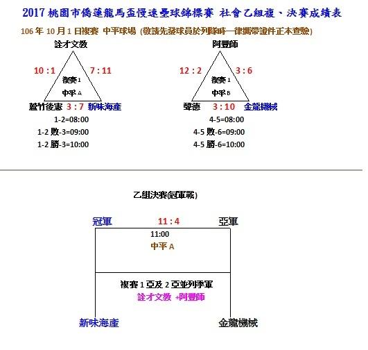 社乙決賽成績.jpg
