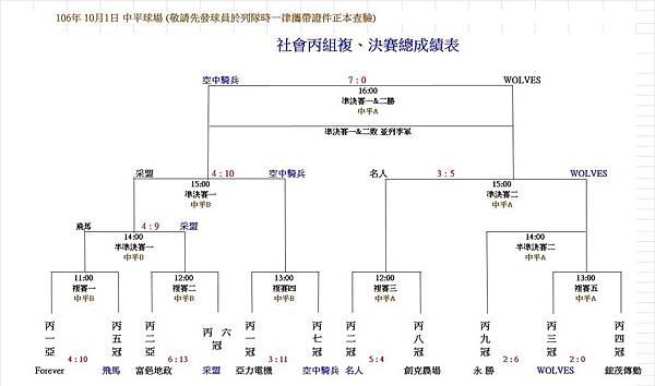 社丙決賽成績.jpg