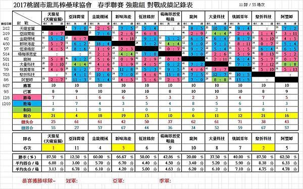2017春強龍總成績1210.jpg