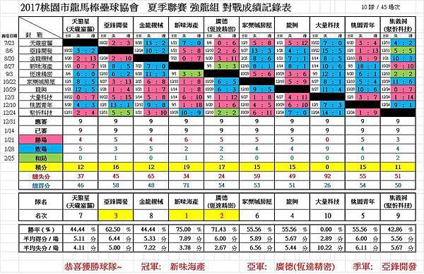 2017夏強龍總成績0311.jpg
