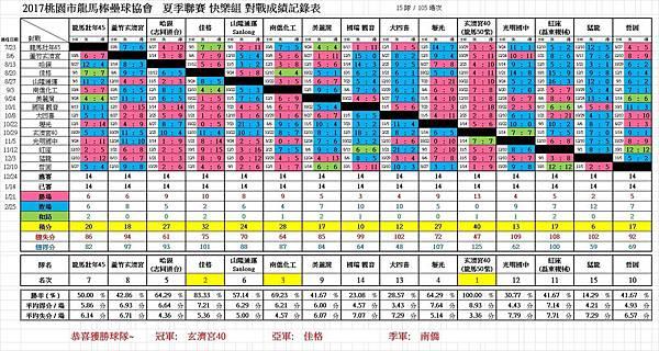 2017夏快樂總成績0311.jpg