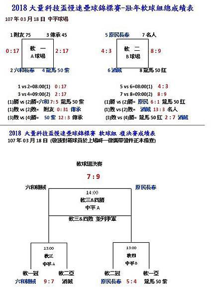 壯年軟球組成績.jpg