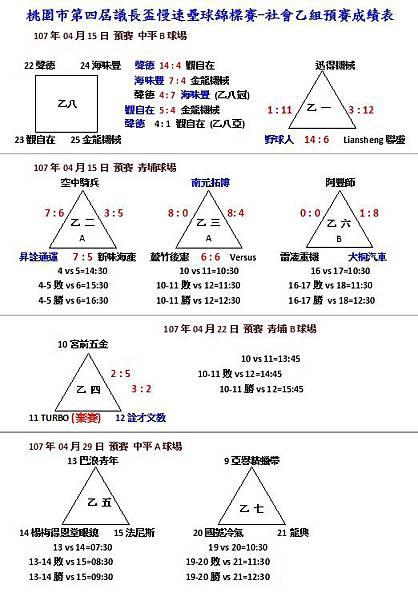 社乙預賽成績0422.jpg