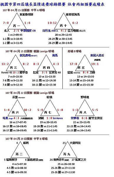 社丙預賽成績0422.jpg