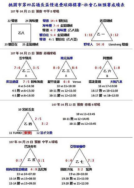 社乙預賽成績0429.jpg