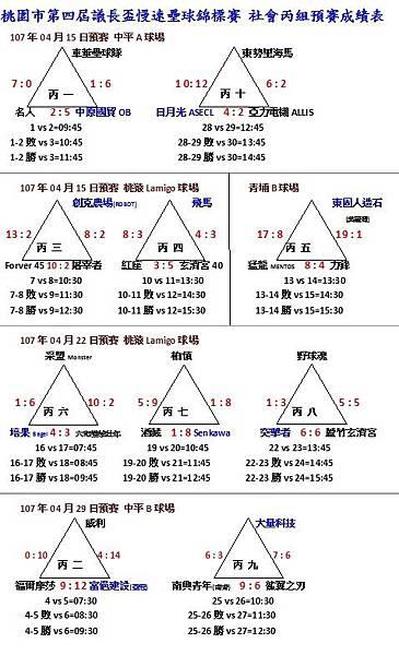 社丙預賽成績0429.jpg
