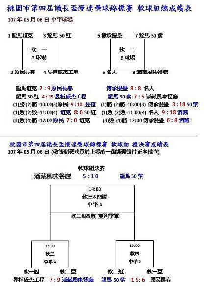 軟球組總成績表.jpg