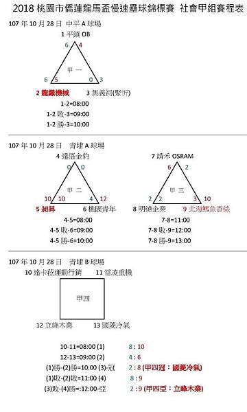 社甲預賽成績1028.jpg