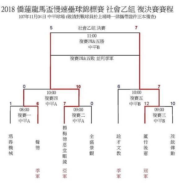 社乙複賽成績表1104..jpg