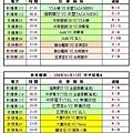 108冬季第一週中平球場成績表(0113).jpg