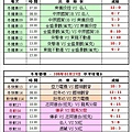 108冬季第三週中平球場成績表(0127).jpg