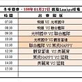 108冬季第三週桃猿球場成績表(0127).jpg