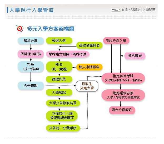 世芝 's Blog
