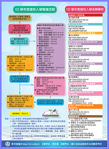 103適性入學時間表(國教署)