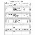 101學年度第二學期收支明細帳