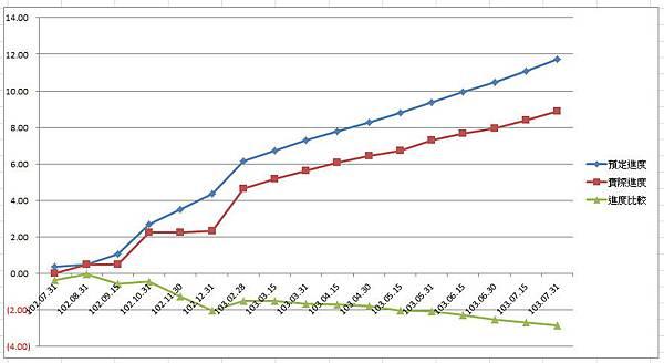 進度統計圖.jpg
